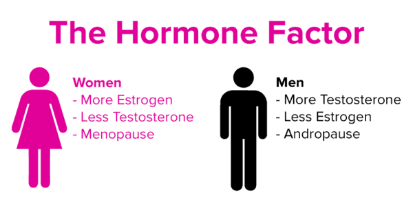 hormones for male to female transition
