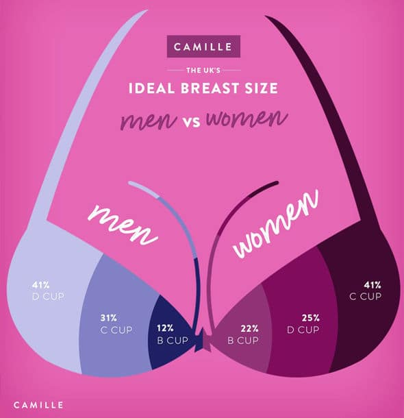 Average breast pictures